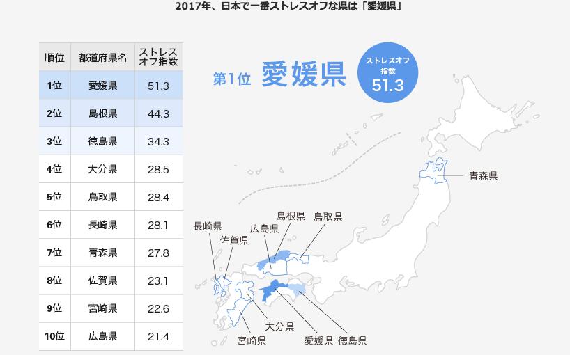 ストレスオフ県ランキング2017 第1位は「愛媛県」ってすごくない?